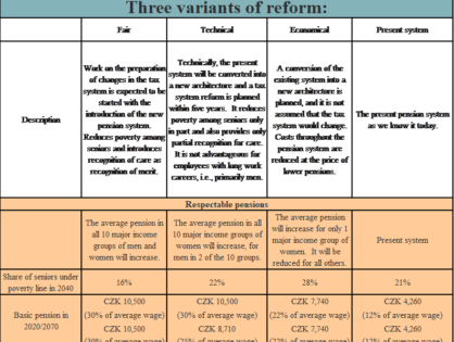 THREE VERSIONS OF PENSION SYSTEM REFORM: ALL PLAN TO SPLIT THE FIRST PILLAR